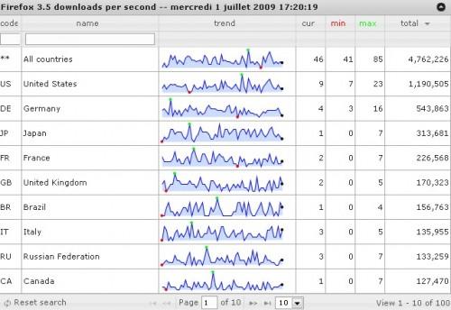 Stats Firefox