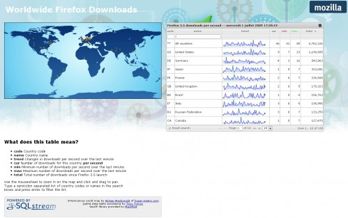 Worldwide Firefox downloads