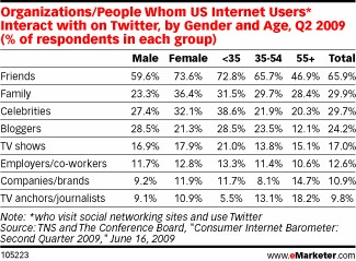 Analyse Twitter emarketer