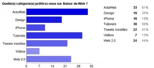 categorie autour du web