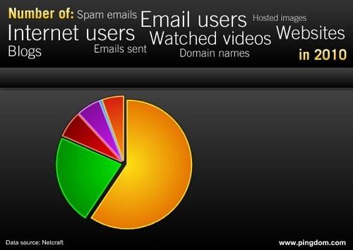 internet 2010