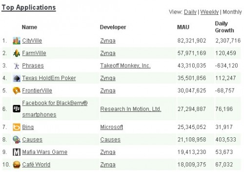 top applications facebook