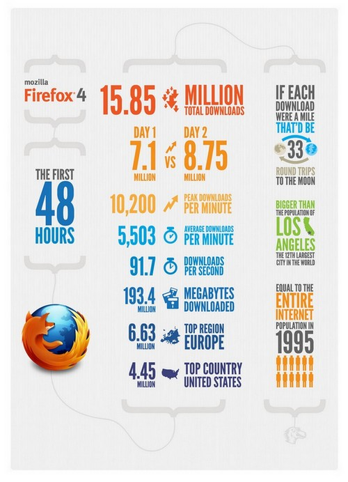 infographie firefox 4