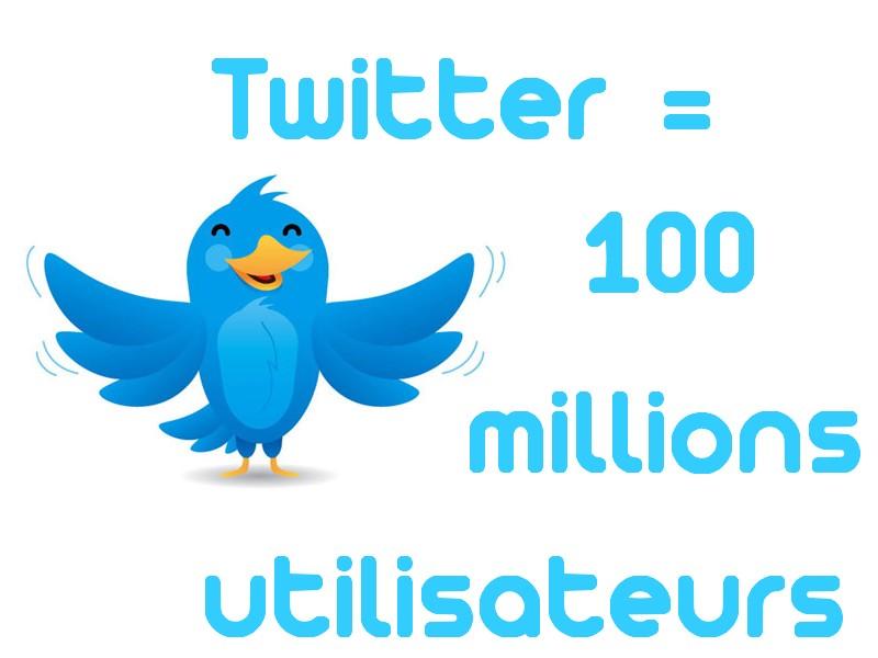 twitter 100 millions