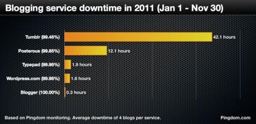 blogging-services
