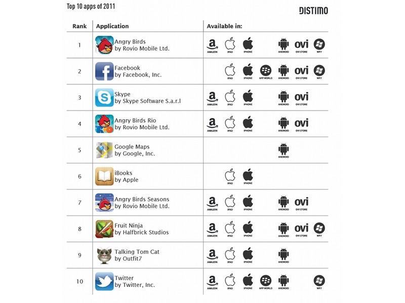 top-10-applications-2011