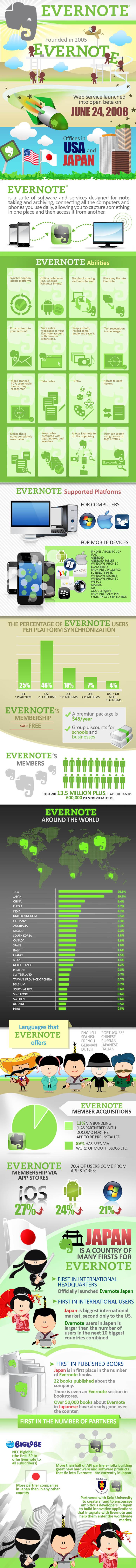Evernote_infographie