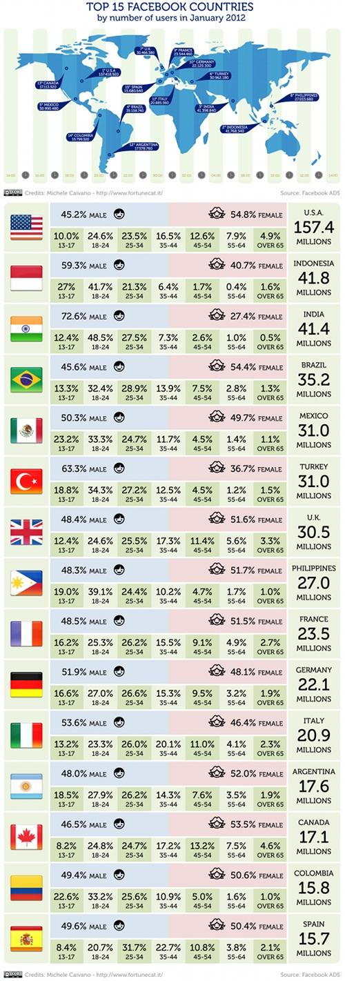 infographie-statistiques-facebook