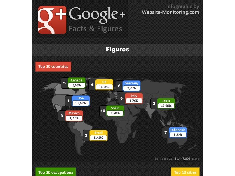 google-plus-chiffres