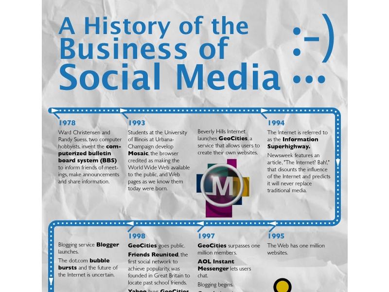 reseaux-sociaux-histoire