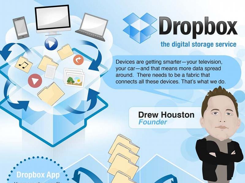 dropbox-infographie