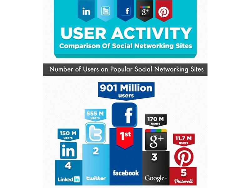 activite-reseaux-sociaux