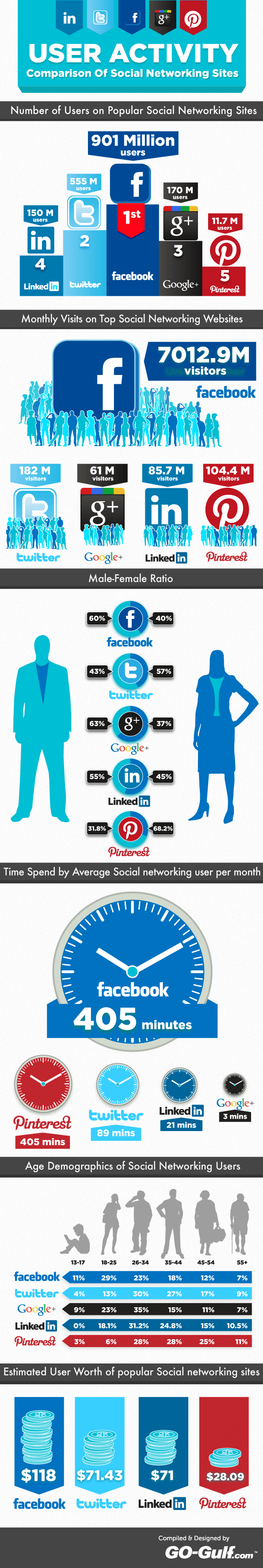 difference facebook twitter pinterest La différence entre Facebook, Twitter, Google+, Pinterest et LinkedIn