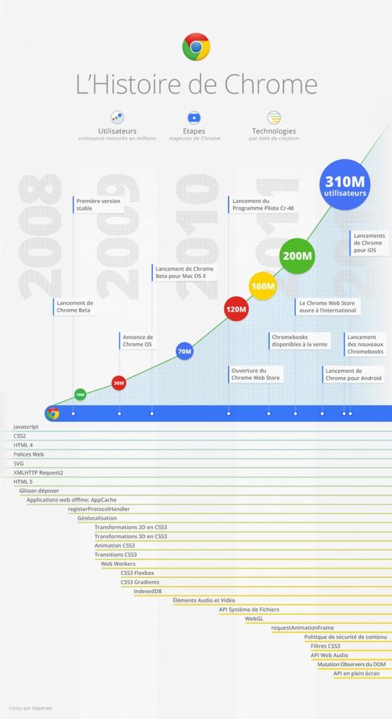 histoire-google-chrome
