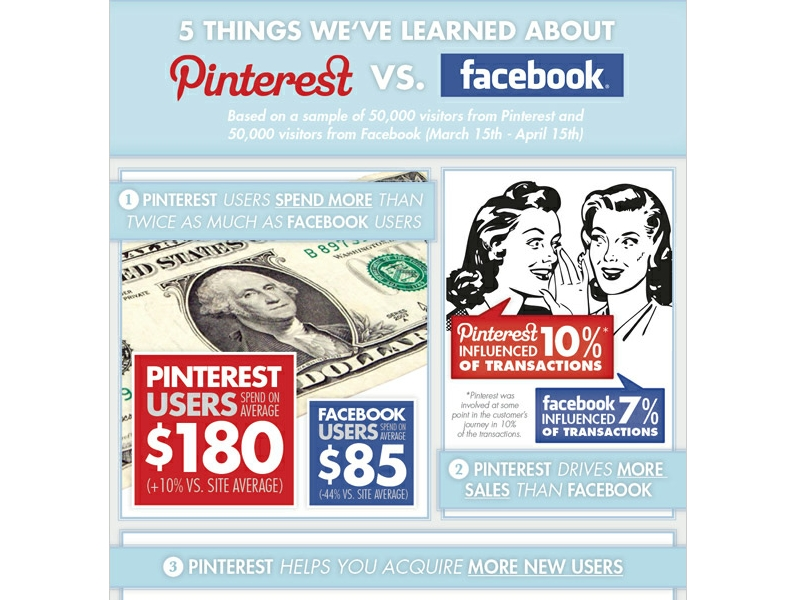 pinterest-vs-facebook