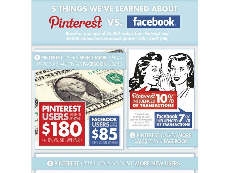 pinterest-vs-facebook