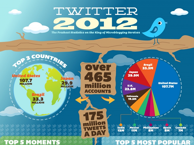 twitter-chiffres-2012