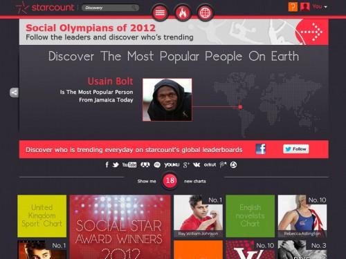 starcount 500x375 Top 10 des athlètes Olympiques sur les réseaux sociaux