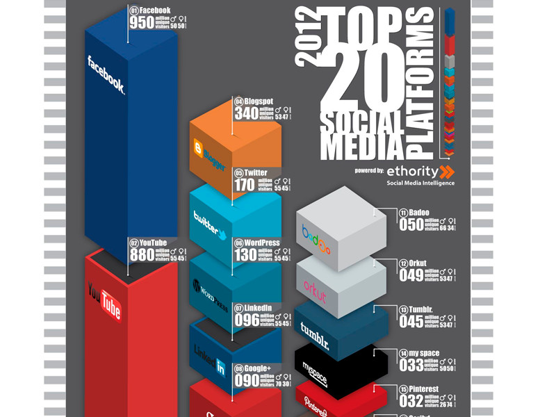 top-medias-sociaux