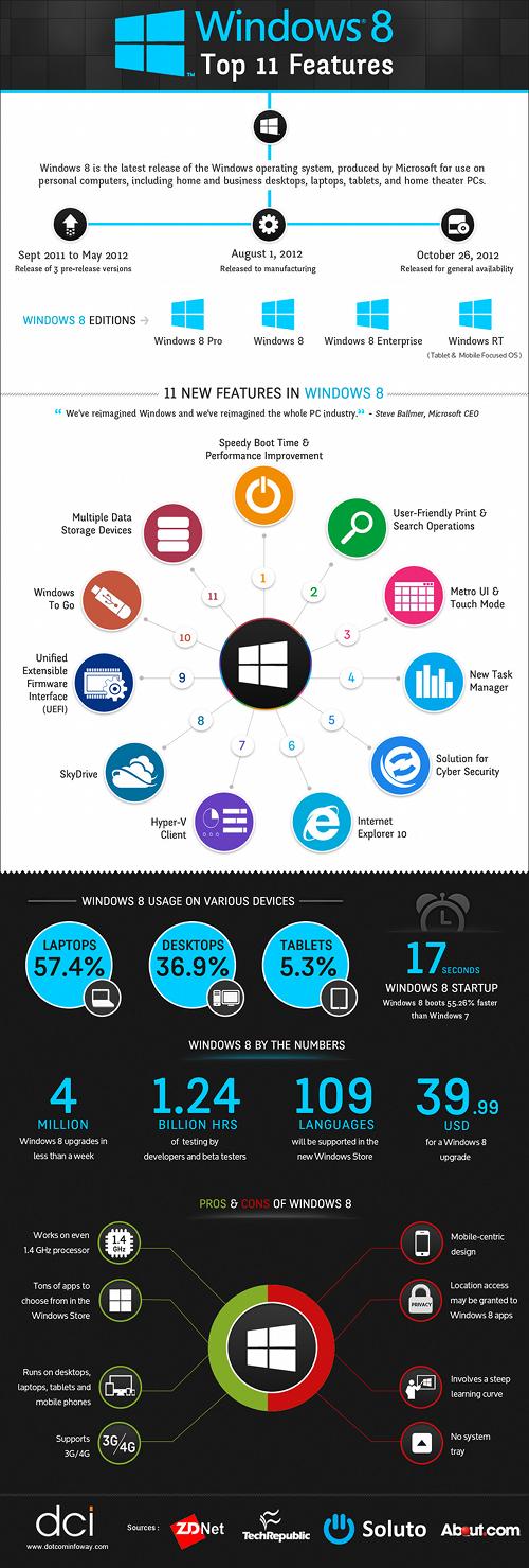 infographie-top-11-caracteristiques-windows-8
