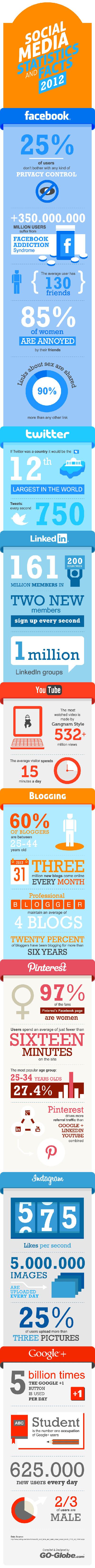 statistiques-reseaux-sociaux-2012
