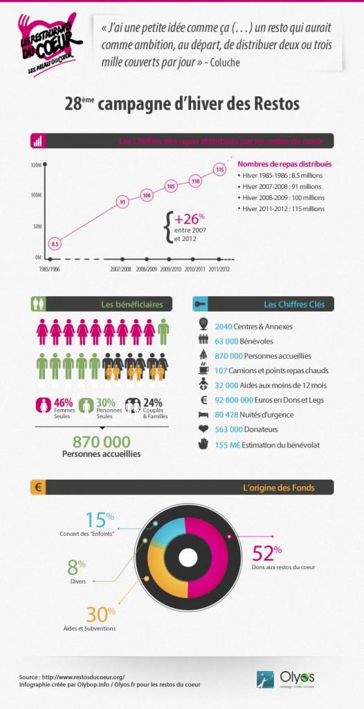 infographie-restos-du-coeur-olybop
