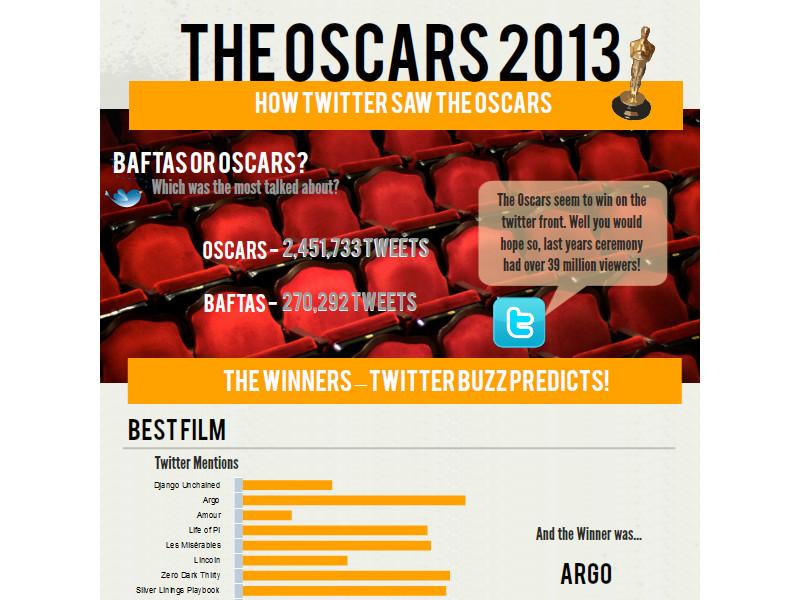 oscras-2013-cinema-twitter
