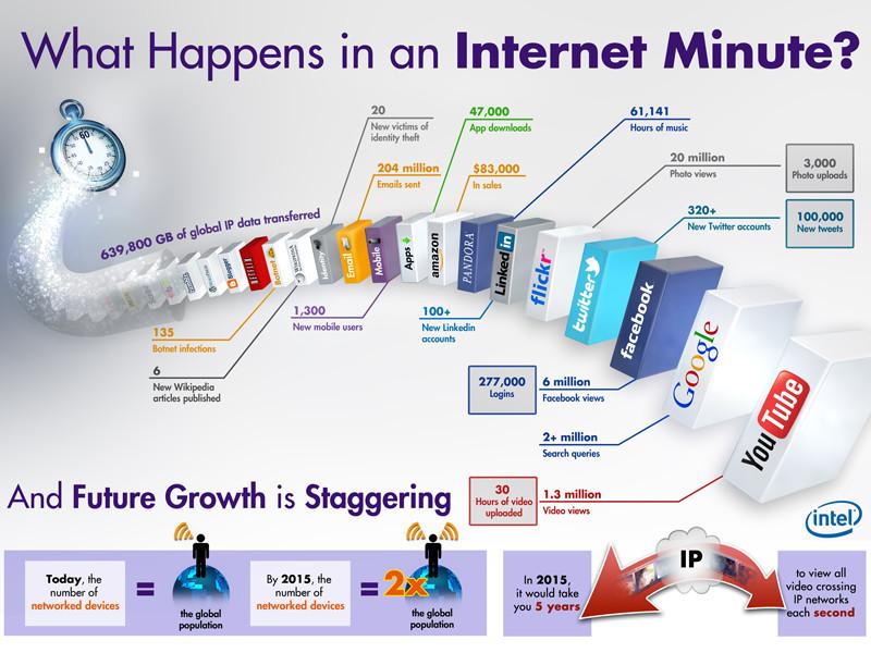 une-minute-sur-internet