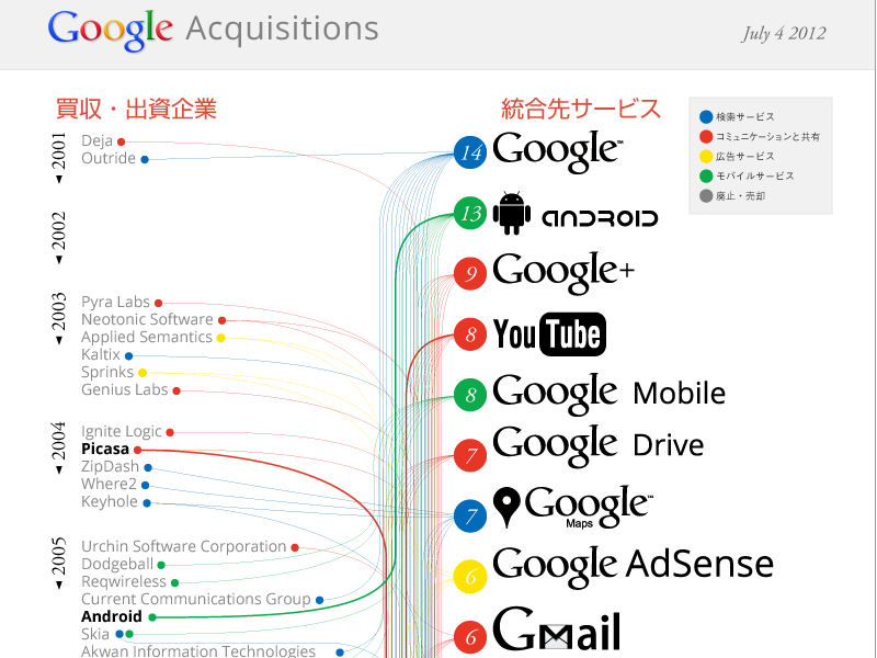 acquisitions-google