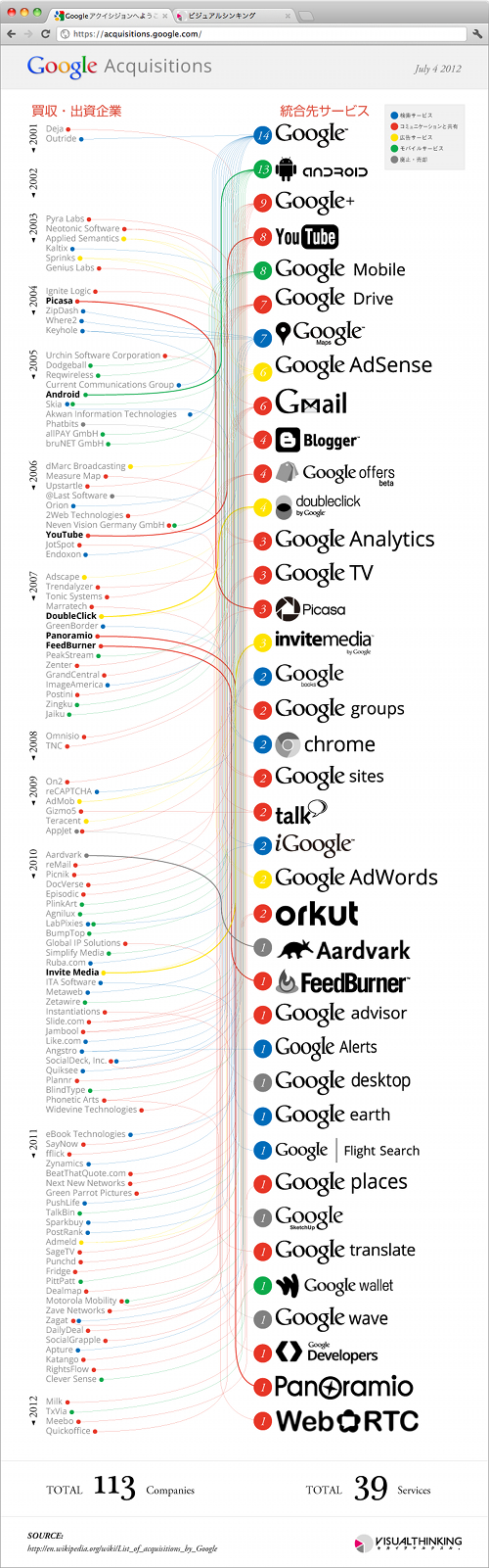 google-acquisitions-2001-2012