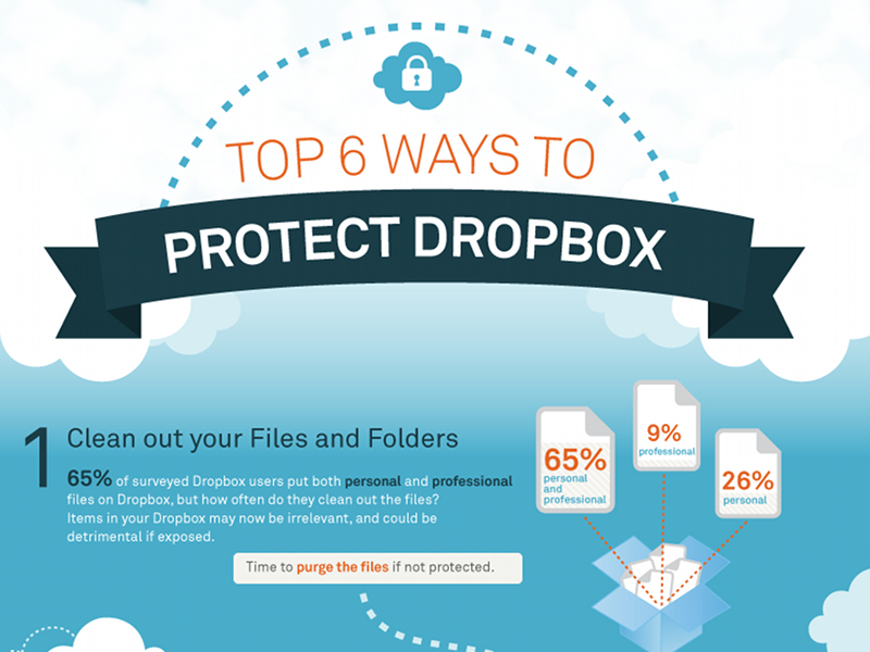 top-6-facons-proteger-dropbox