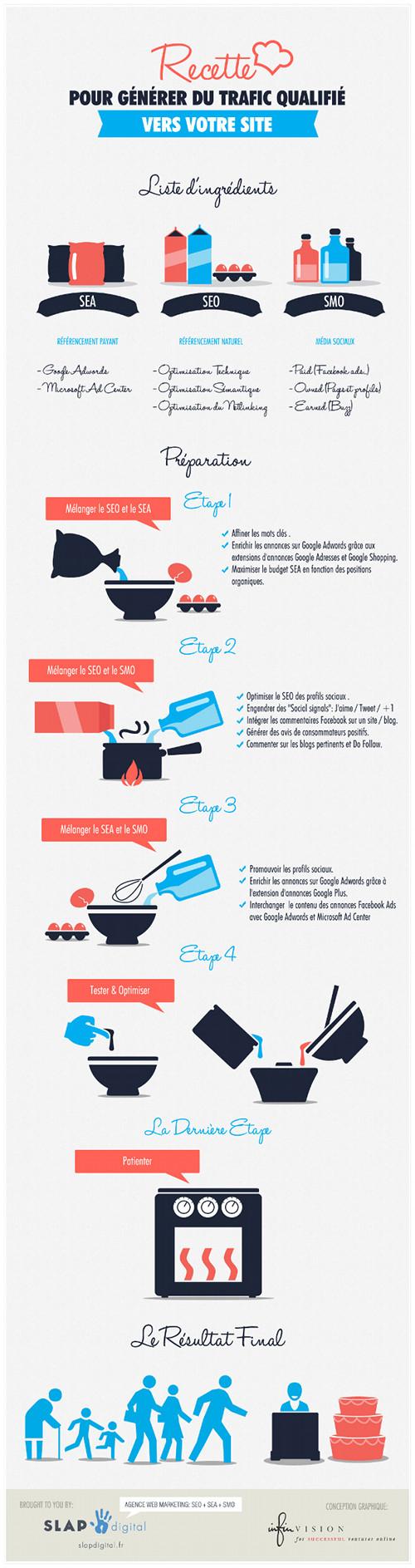 La recette pour rentabiliser un site Web