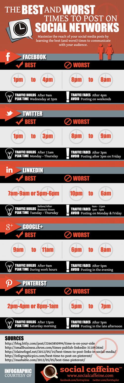 meilleurs pires moments reseaux sociaux Les meilleurs et pires moments pour poster sur les réseaux sociaux