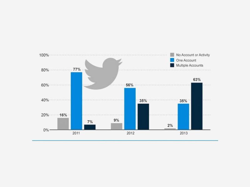 surveillance-entreprises-compte-twitter