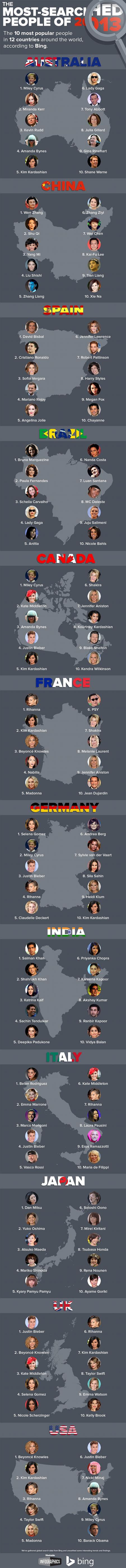 celebrites-plus-recherchees-internet