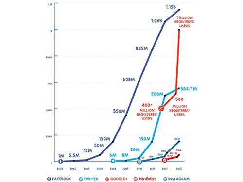 statistiques-reseaux-sociaux