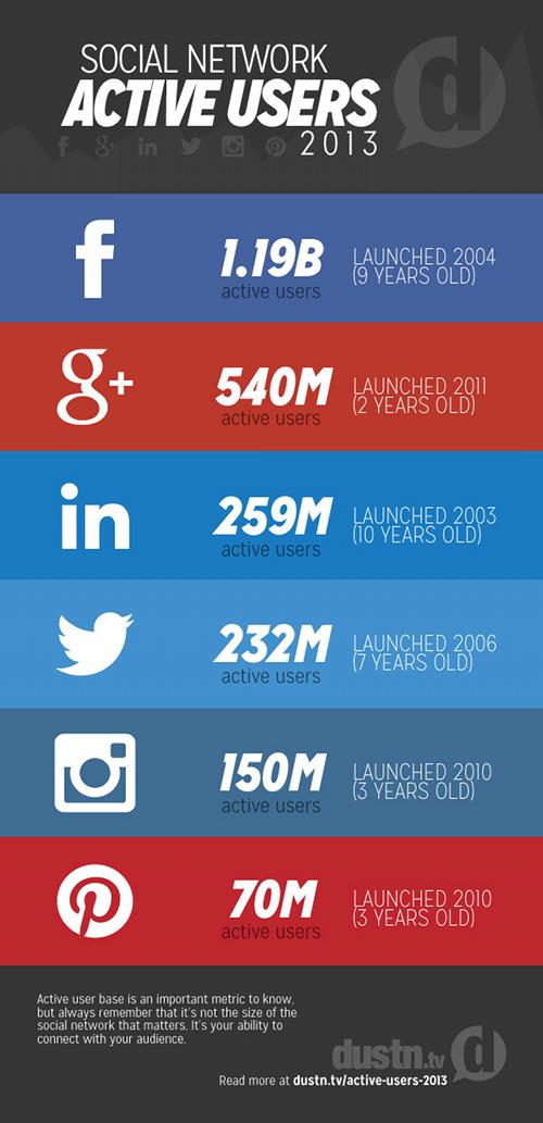 top-6-reseaux-sociaux-2013