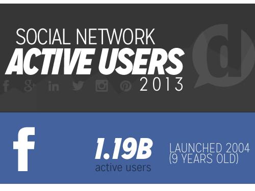 top-reseaux-sociaux-2013