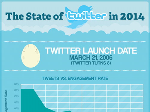 chiffres-statistiques-twitter-2014