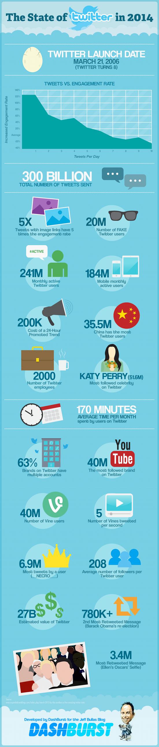 chiffres-twitter-2014