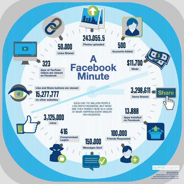 facebook-une-minute