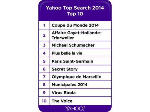 top-10-recherche-yahoo