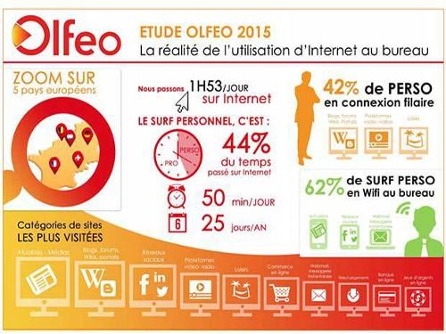 olfeo-etude-2015