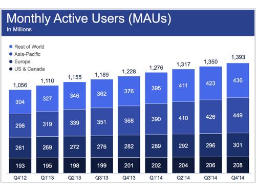 statistiques-facebook-2015
